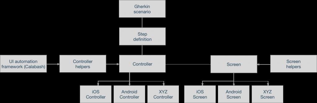 Multi-platform Calabash framework structure